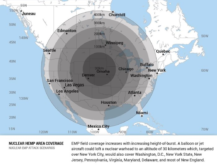 EMP threat coverage increases with increasing height-of-burst